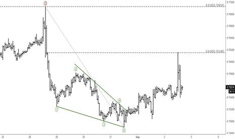 AUDUSD: AUDUSD: Short-term Elliott Wave Analysis