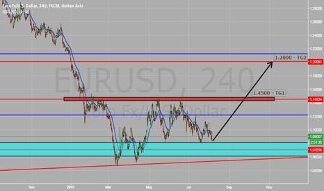 EURUSD: Analysis - EUR/USD - 4h