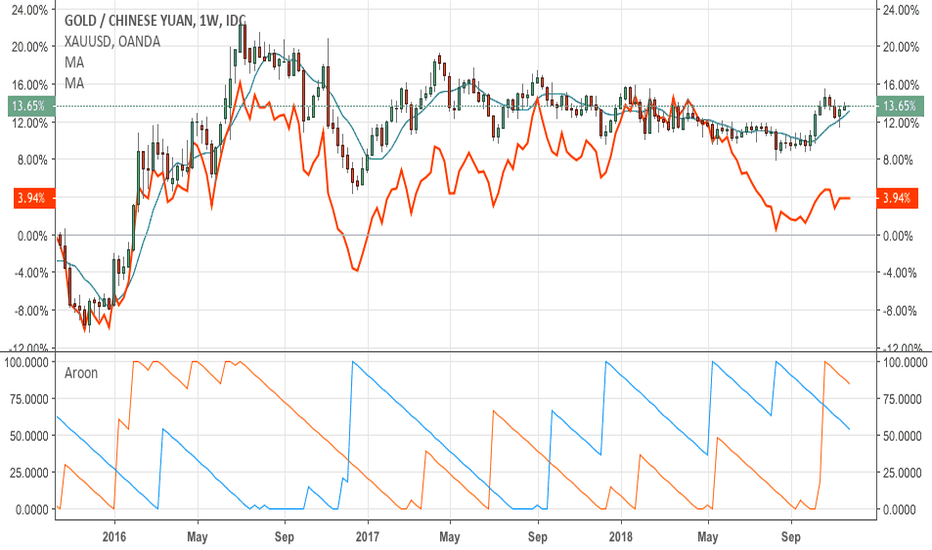 XAUCNY: After putting in another bottom in August, Gold is breaking out