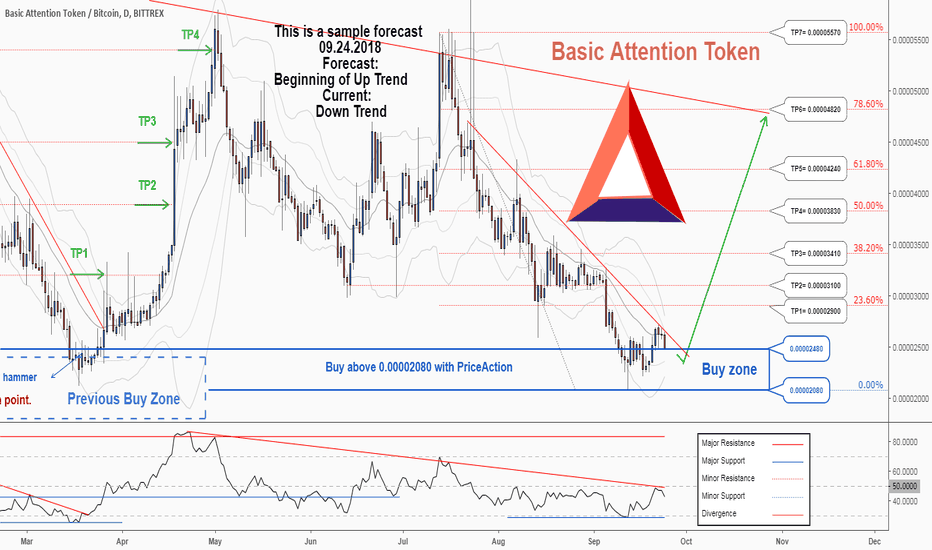BATBTC: There is a possibility for the beginning of an uptrend in BATBTC