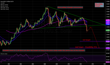 EURUSD: Descending triangle retracement. Montly chart...