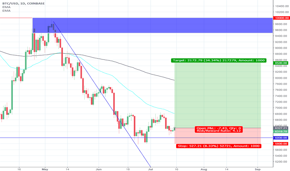 BTCUSD: Head and Shoulder pattern on Btc/Usd