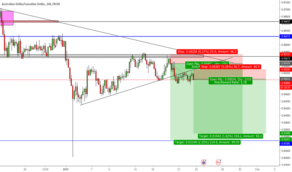 AUDCAD: [AUD/CAD] Adding another position