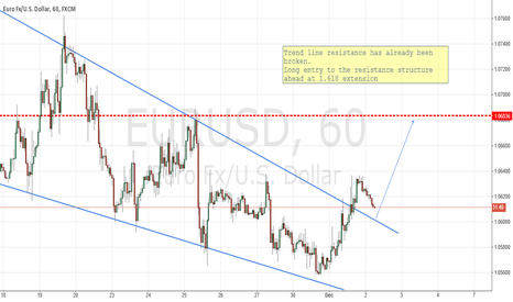 EURUSD: LONG ON BROKEN TRENDLINE RESISTANCE