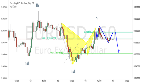 EURUSD: eur usd short opportunity.a trader's thinking proccess explained