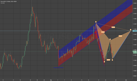 EURUSD: Potential reaction forcast _ Gartley Beartish in custruction