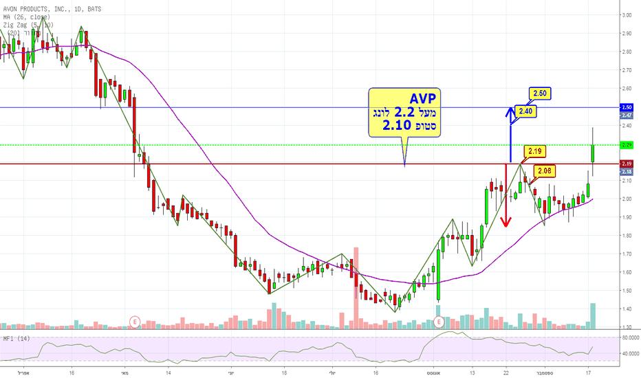 AVP: מניה קטנה עם פוטנציאל מידי לפריצת לונג