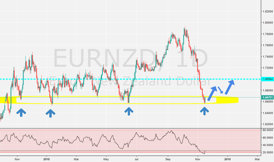EURNZD: Potential BUY opportunity - Past support future support