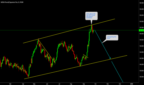 GBPJPY: GBPJPY Watch breakout on 4hr time frame