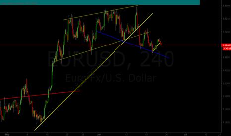 EURUSD: EUR/USD Breakout Sell