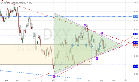 DXY: dxy  move inside triangle channel
