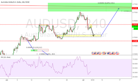 AUDUSD: PRIMARY TREND WAITING ONE MORE DROP AND ZONE TO BUY