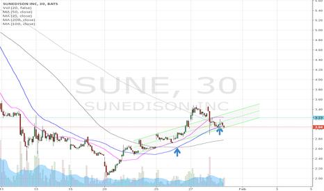 SUNE: Setup for Gap up