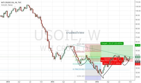 USOIL: CRUDE READY TO BIG UPSIDE MOVE