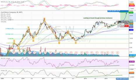 F: F - Look to break prev. resistance, MACD, SMA, RSI support.
