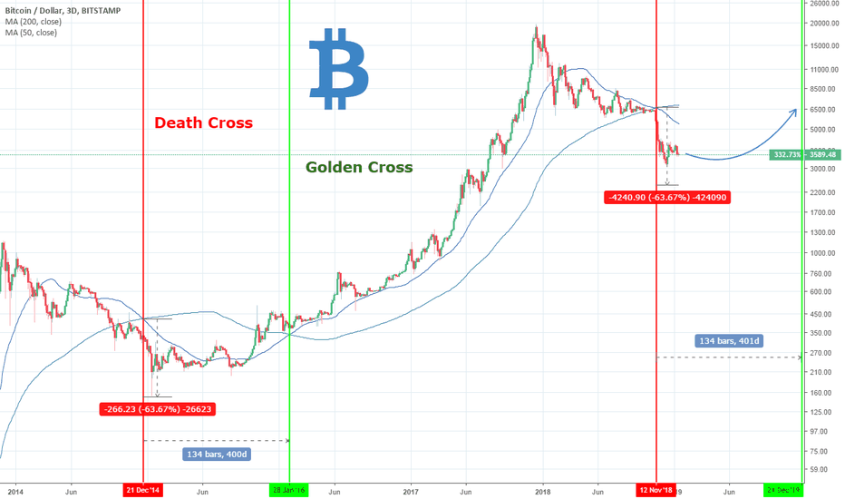 BTCUSD: Bitcoin: Bottom in/close? What do the Death/Golden Cross tell us