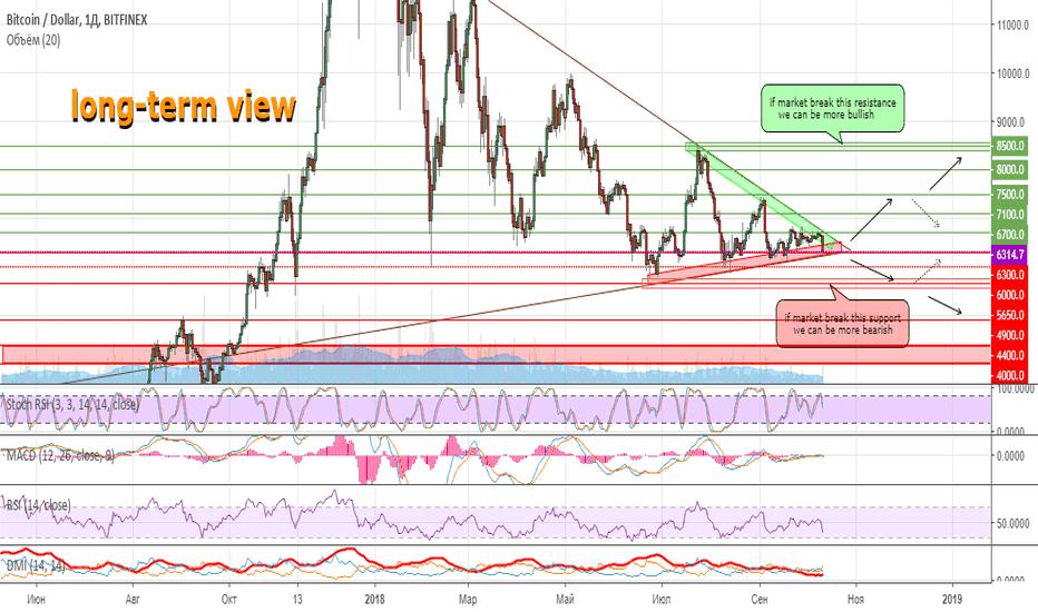 BTCUSD: Несмотря на сегодняшний дамп, рынок все еще не определился