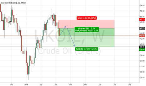 UKOIL: BRENT OIL (SHORT)