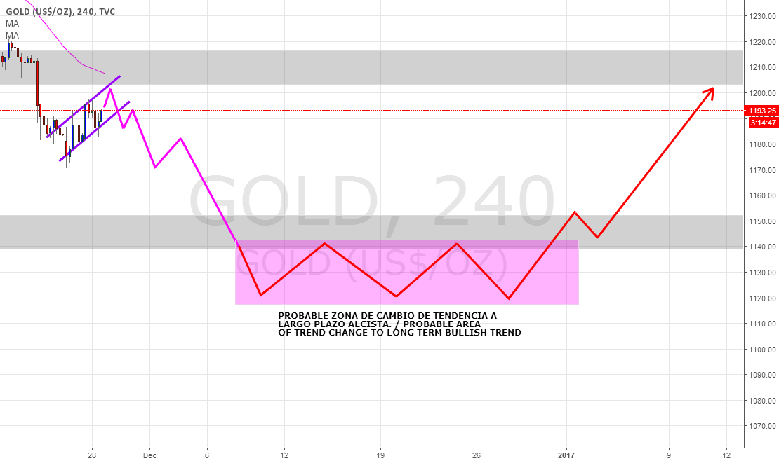 GOLD/XAUUSD Bajista aun hasta 1140-1120 / Still bearish