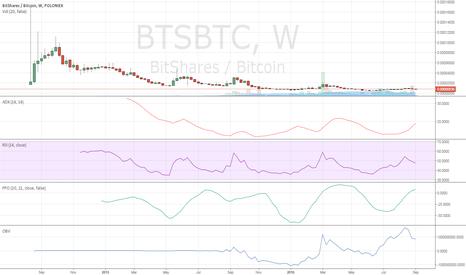 BTSBTC: What a Screaming Buy Looks Like.