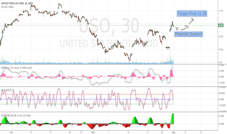 USO: USO Long After Slight Pullback
