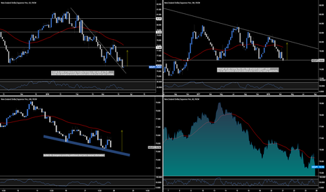 NZDJPY: NZD.JPY - Historical Weekly Support
