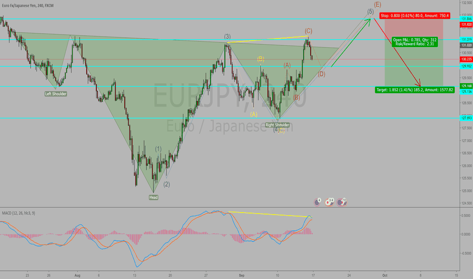 EURJPY: EURJPY is going up then down in 4h