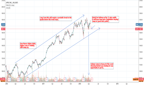 AAPL: APPL Going Up