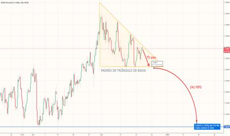GBPUSD: GBP/USD ... oportunidade de venda