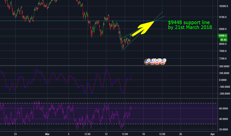 BTCUSD: Bitcoin price to reach $9448 by 21st March