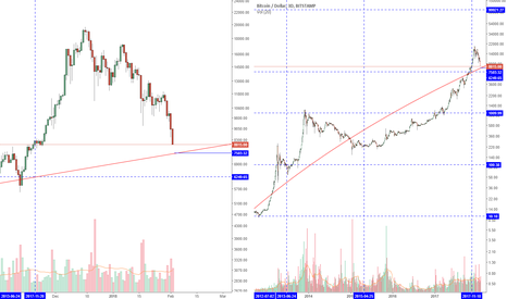 BTCUSD: Logarithmic (non-linear) regression - Bitcoin estimated value