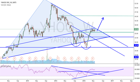YHOO: YAHOO INC LOOKING UP - LONG