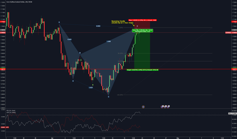 EURNZD: Cypher pattern on EUR/NZD