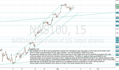 NAS100: Nasdaq 100 Stay long whilst tracking the parallels