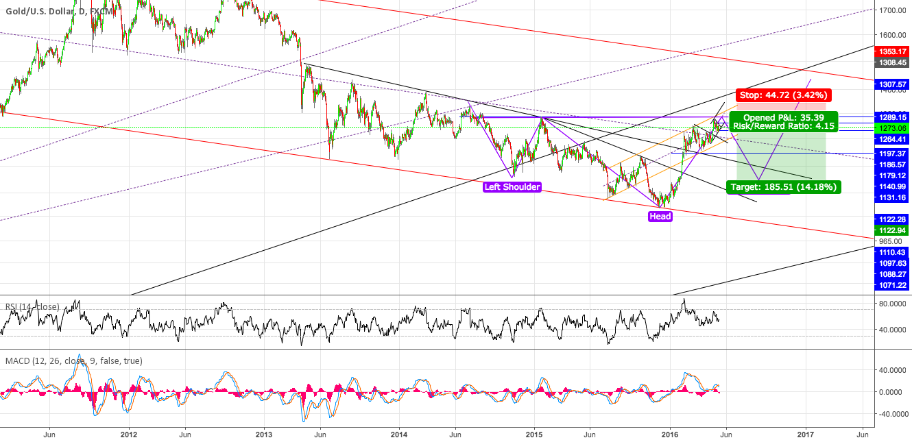 #XAUUSD nice inverted head and shoulder on larger timeframes