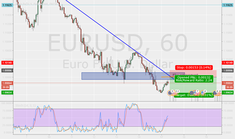 EURUSD: Pullback at key price