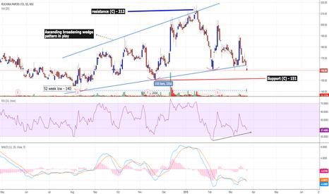 RUCHIRA: Ruchira Papers - Investment stock (can rebound)