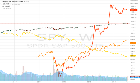 SPY: SPY w/ BTC, XIV& VXZ overlaid, log scale.