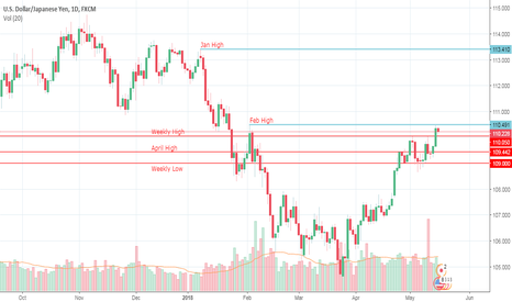 USDJPY: A closing breakout above 110.00 on a strong bull candle.