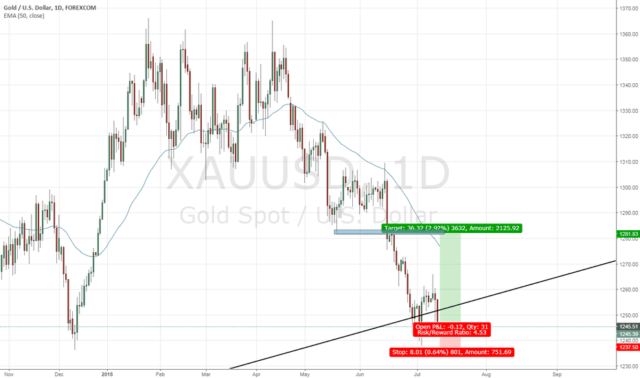XAUUSD: GOLD Long - 1:4.5 Risk Reward