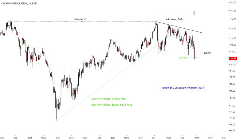 CVX: #CVX - Alerta de breakout triángulo descendente