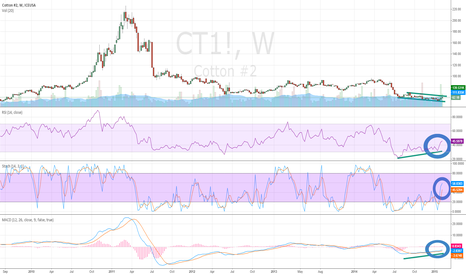CT1!: Cotton (CT) Exhibits Positive Divergence on Weekly RSI, MACD