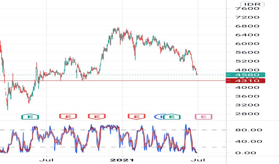Chart Dan Harga Saham Bbni Idx Bbni Tradingview