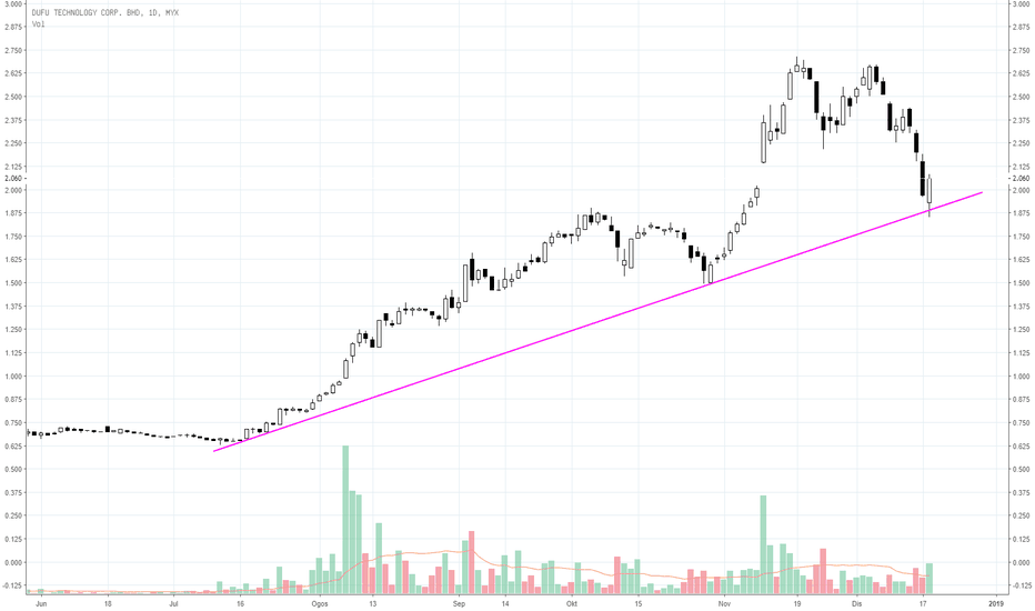7233: DUFU masih nak berada di atas trendline