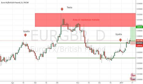 EURGBP: EUR GBP, cercare ingressi long