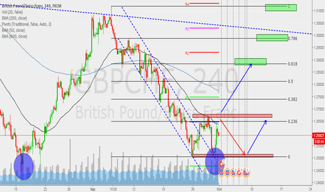 GBPCHF: Posible largo GBPGHF