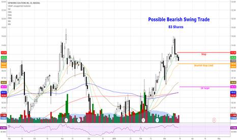 SWKS: SWKS - Possible Bearish Swing Trade