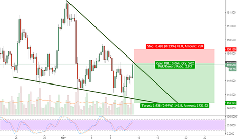 GBPJPY: GBPJPY time to go short