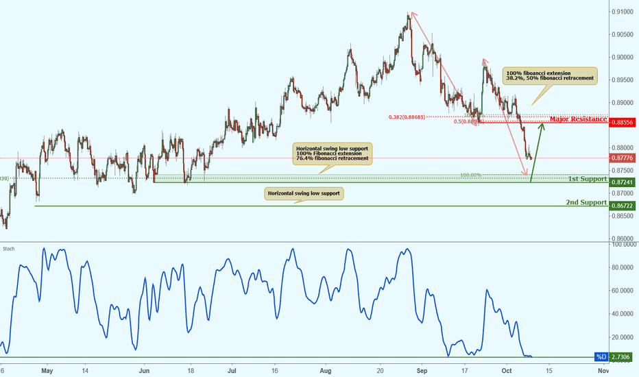 EURGBP: EURGBP is approaching support, potential bounce!