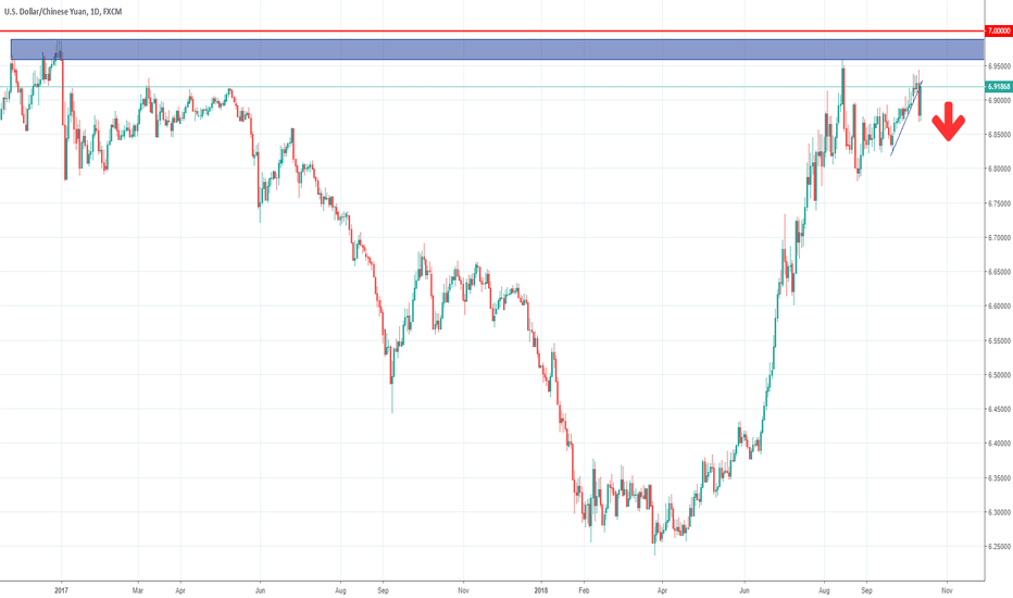 USDCNH: Exclusive trading idea: USDCNH